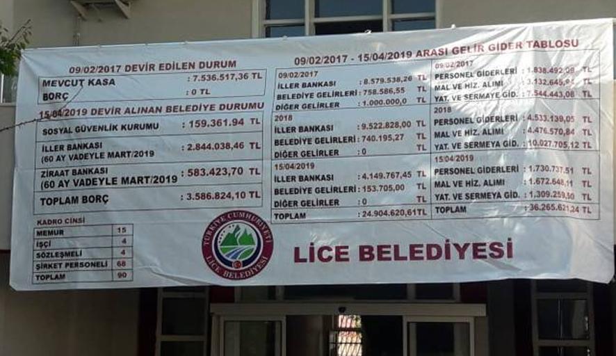 Lice Belediyesi'nde kayyum icraatı! Sıfır borçla aldığı belediyeyi…