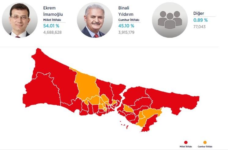 İstanbul seçim sonucu… İstanbul Belediye seçiminde ilçe ilçe tüm sonuçlar