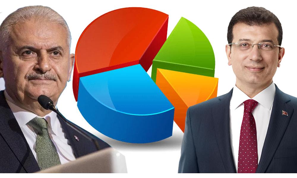 31 Mart'ta 'Yıldırım alır' diyen anket şirketleri de son anket sonuçlarını açıkladı!
