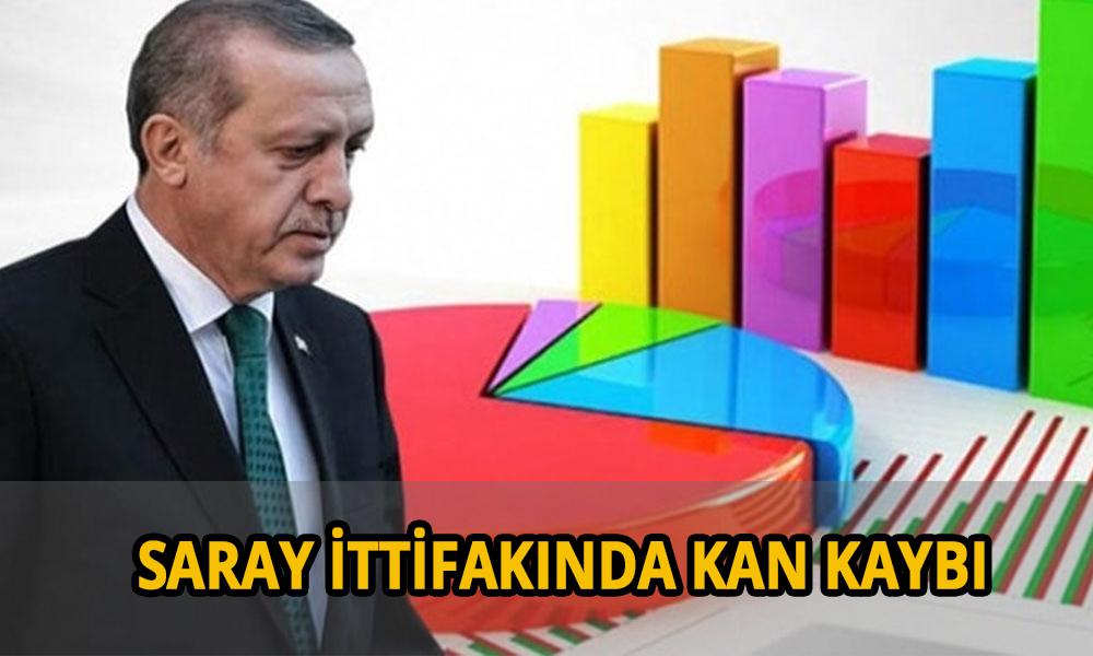 Erdoğan'a anket şoku! Tüm sistemi çöktü… Seçmen partiyi terk ediyor