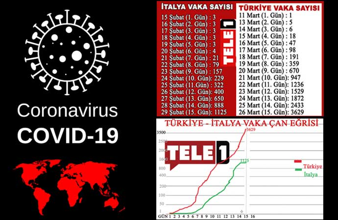 Türkiye – İtalya 15. günlük vaka karşılaştırmasında endişe verici tablo