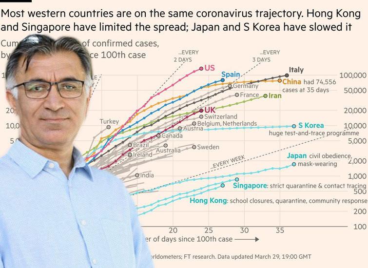 Türkiye'nin Koronavirüs grafiğine dikkat! Dünyada birinci