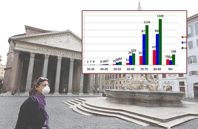 İtalya'dan çarpıcı koronavirüs raporu: Ölenlerin yaş ve cinsiyet dağılımı yayınlandı
