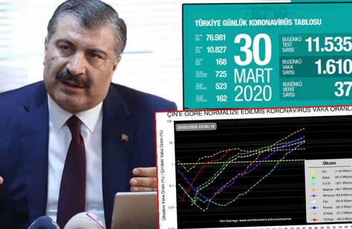En endişe verici ülke Türkiye