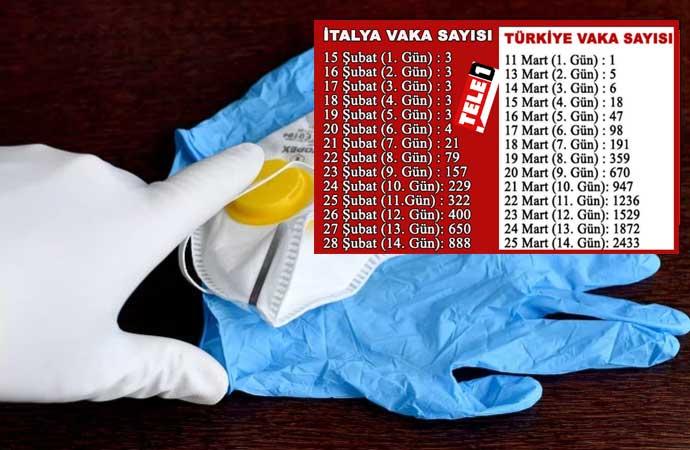 Türkiye – İtalya ilk 14 gün karşılaştırmasında tablo iyi değil