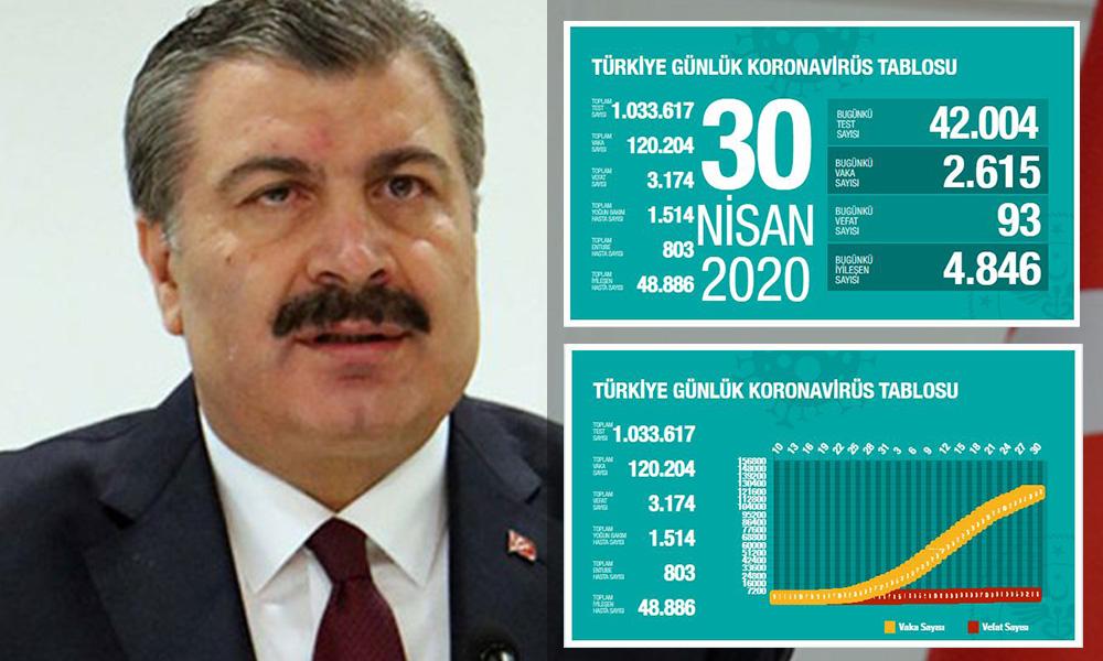 Türkiye'de koronavirüsten can kaybı 3 bin 174'e yükseldi