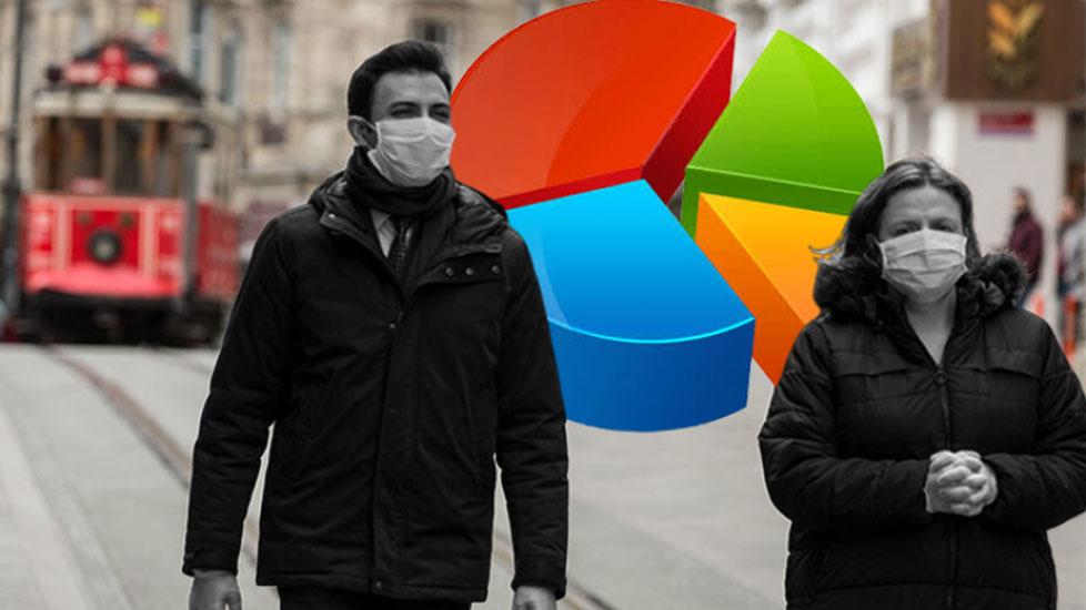 Koronavirüs anketinde dikkat çeken sonuçlar! 'Türkiye, yüzde 93 ile en çok onlara güveniyor'