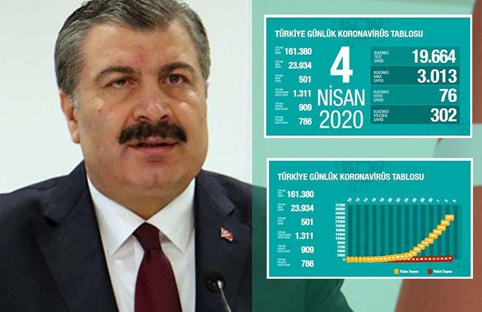 Türkiye'de koronavirüsten can kaybı 501'e, vaka sayısı 23 bin 934'e yükseldi