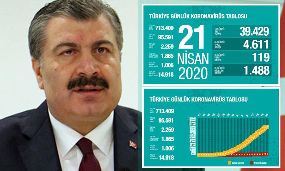 Türkiye'de koronavirüs kaynaklı can kaybı 2 bin 259'a yükseldi