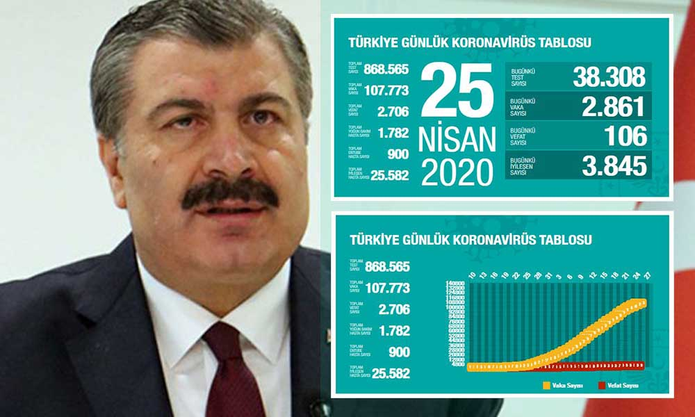 Türkiye'de koronavirüsten can kaybı 2 bin 706'ya yükseldi