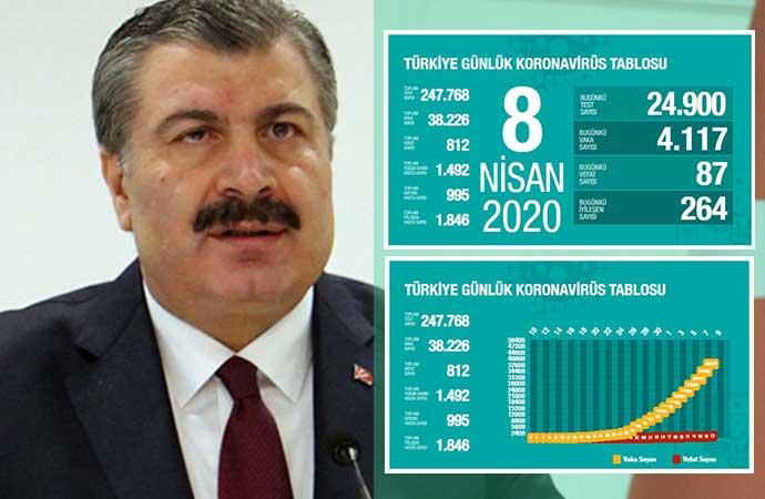 Türkiye'de koronavirüsten can kaybı 812'ye, vaka sayısı 38 bin 226'ya yükseldi!