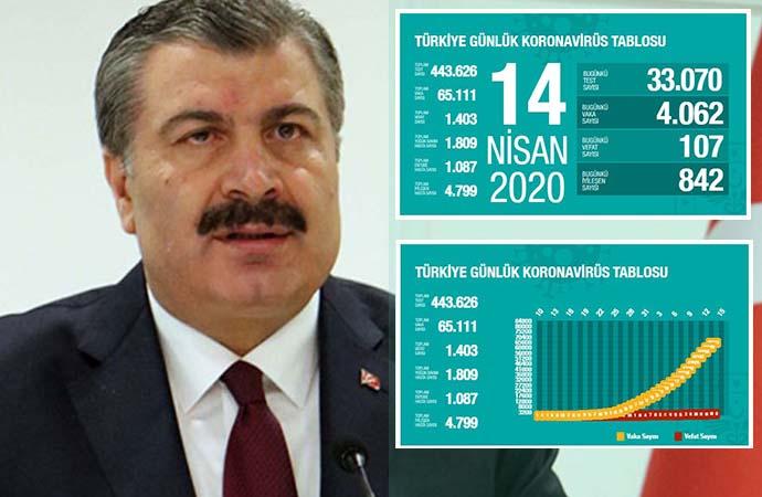 Türkiye'de koronavirüsten ölüm sayısı 1403'e yükseldi