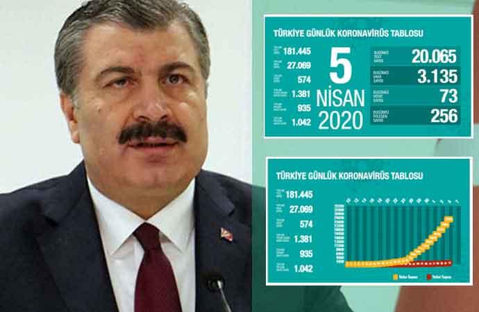 Türkiye'de koronavirüsten can kaybı 574'e, vaka sayısı 27 bin 69'a yükseldi