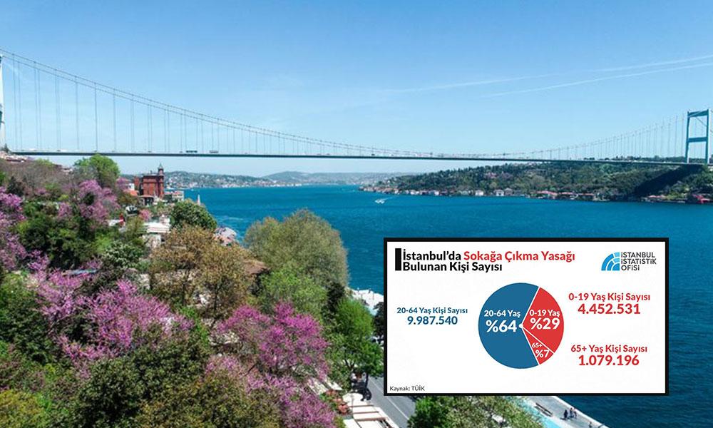 İstanbul'da yaşayan her 3 kişiden birinin sokağa çıkma yasağı var