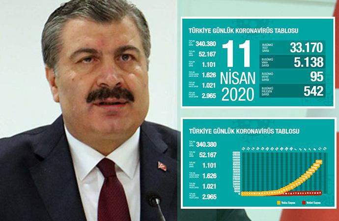 Türkiye'de koronavirüsten can kaybı 1101'e, vaka sayısı 52 bin 167'ye yükseldi!
