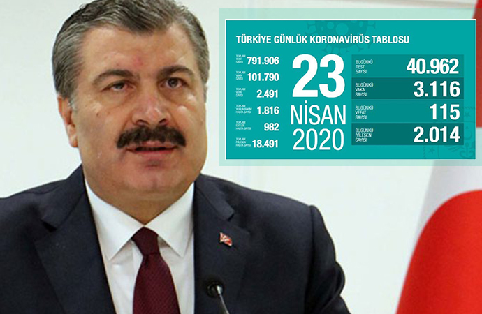 Türkiye'de koronavirüs kaynaklı can kaybı 2 bin 491'e yükseldi, vaka sayısı 100 bini aştı!