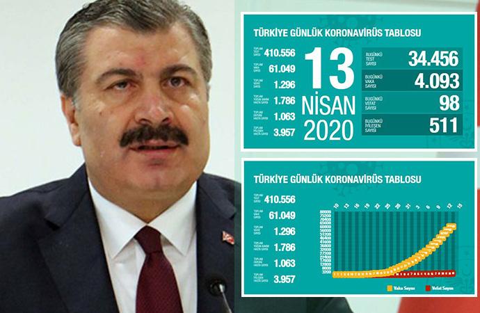 Türkiye'de koronavirüsten hayatını kaybedenlerin sayısı 1296'ya yükseldi