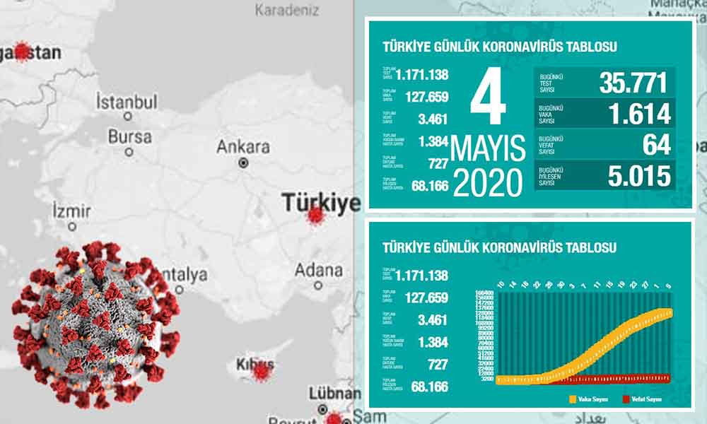 Türkiye'de koronavirüsten can kaybı 3 bin 461'e yükseldi