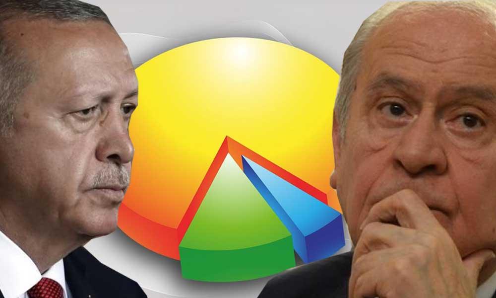 Saray İttifakı'na soğuk duş! AKP ve MHP 6 ili daha kaybediyor