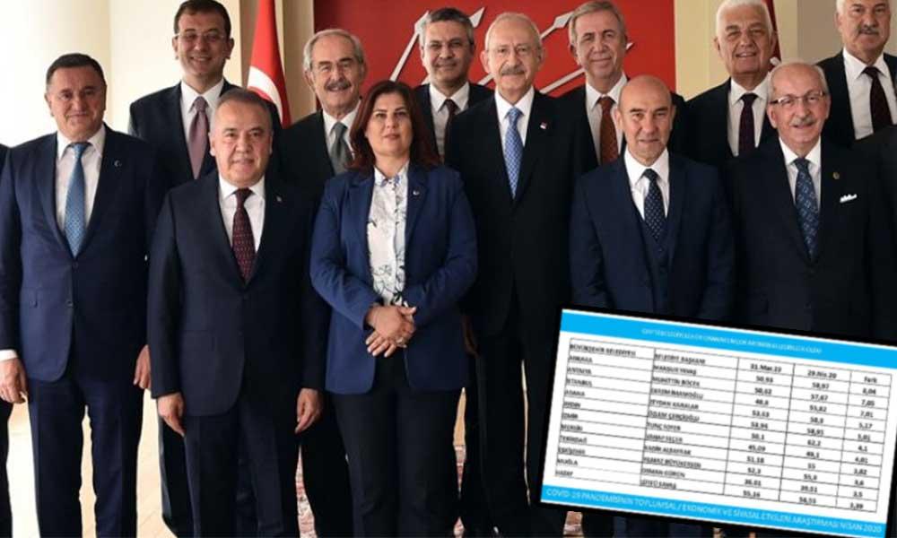 CHP Belediyeleri kazandıkları tüm illerde oylarını artırdı