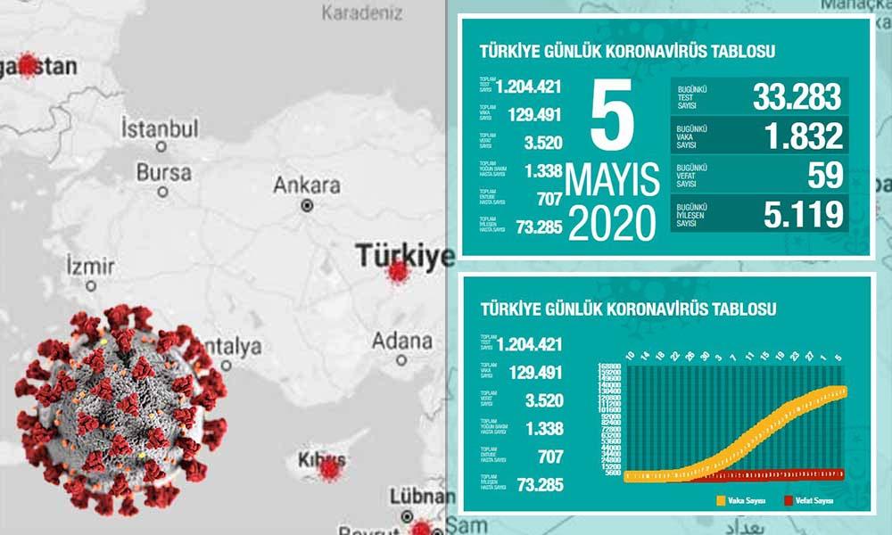 Türkiye'de koronavirüsten can kaybı 3 bin 520'ye yükseldi