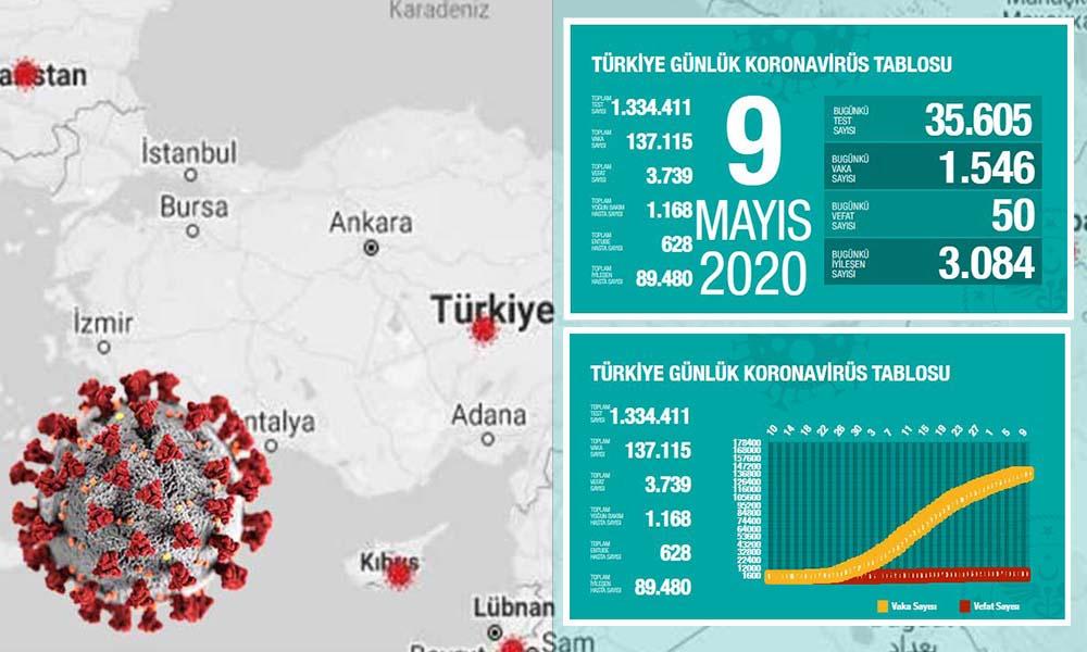 Türkiye'de koronavirüsten can kaybı 3 bin 739 oldu