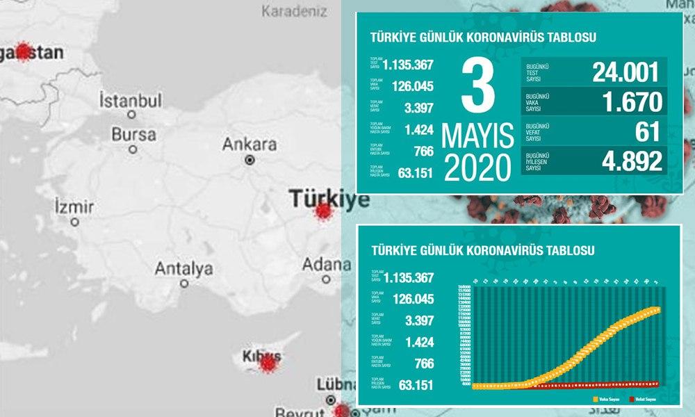 Türkiye'de koronavirüsten can kaybı 3 bin 397'ye yükseldi