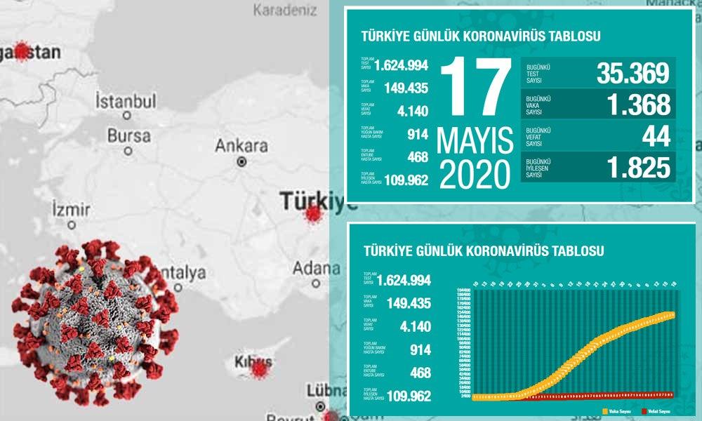 Türkiye'de koronavirüsten can kaybı 4 bin 140 oldu