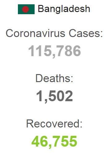 Bangladeş'te son 24 saatte 3 bin 480 yeni koronavirüs vakası