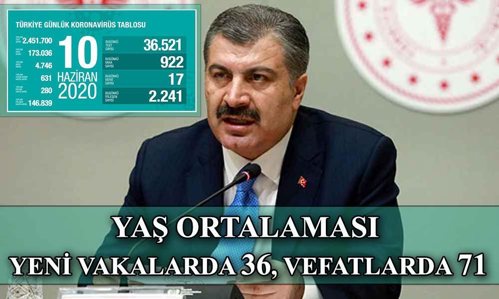 Koronavirüsten can kaybı 4 bin 746: 'Orta Anadolu, Doğu ve Güneydoğu Anadolu'da vakalarda artış var'