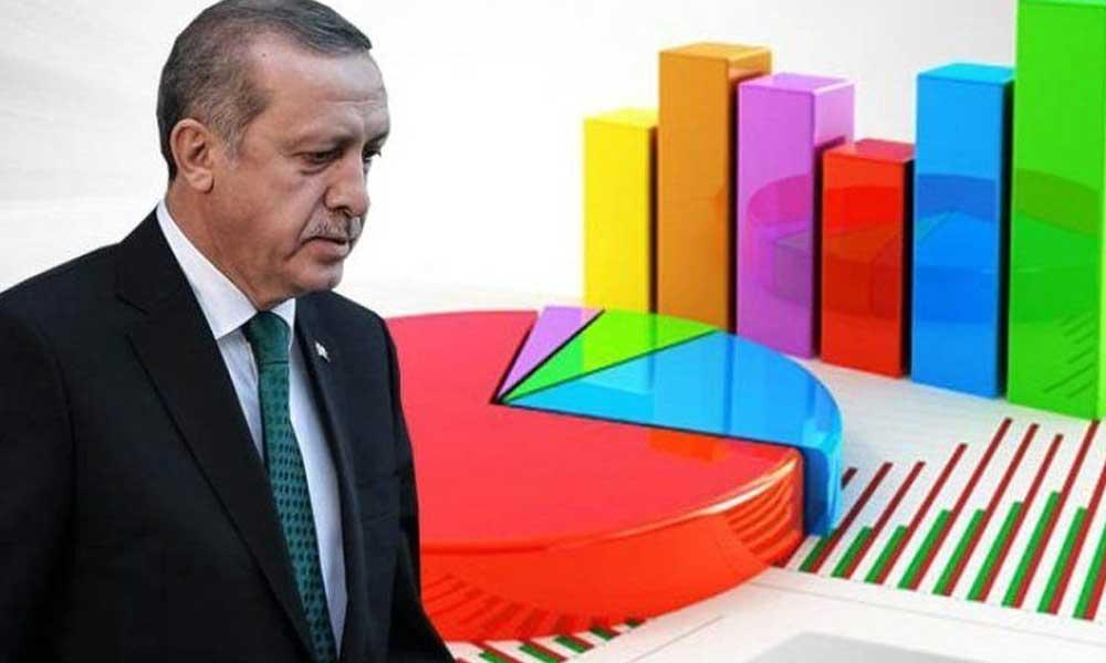 Anket şirketi 'AKP düşüşte' dedi ve ilk kez nedenini açıkladı