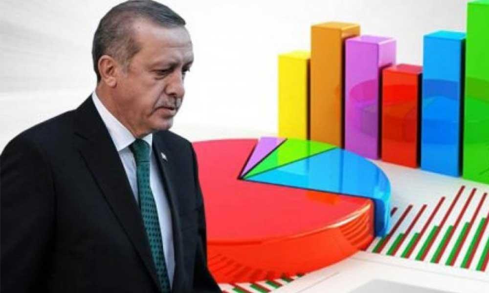 AKP'ye yakın şirketin anketinde de oylar düşüyor