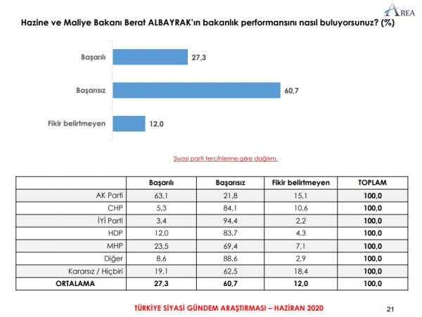 AKP'DE BÜYÜK BİR KESİM ALBAYRAK'I BAŞARISIZ BULUYOR