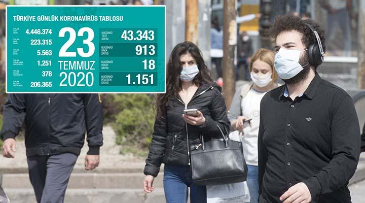 Can kaybı 5 bin 563 oldu! İşte koronavirüsle mücadele eden hasta sayısı