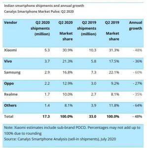 Xiaomi Samsung ile olan farkı açtı