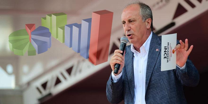 Tanınmış anket şirketi açıkladı: Muharrem İnce'nin maksimum ve minimum oy oranı