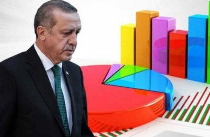 İktidar adına olumlu sonuçlar çıkaran anket şirketinde bile AKP'nin oyları eriyor…