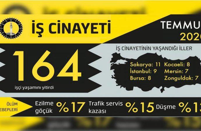 İSİG: Temmuz'da 7'si çocuk 164 işçi hayatını kaybetti