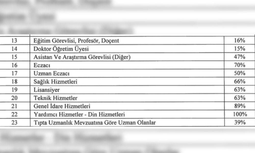 Bakanlık koronavirüs ek ödeme katsayılarını duyurdu: Profesöre yüzde 16, imama yüzde 100