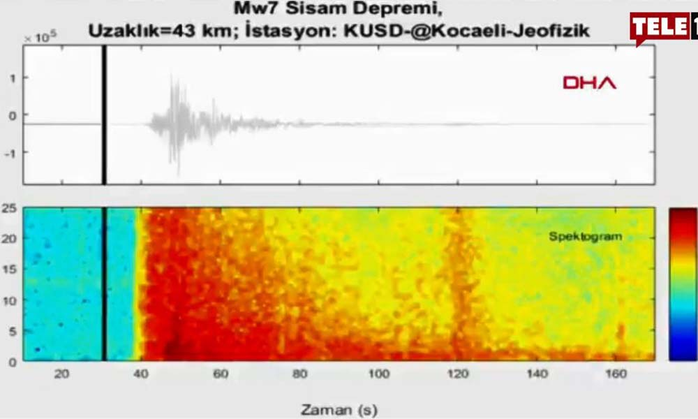 İzmir'deki 6.9 büyüklüğündeki depremin ürkütücü sesi ortaya çıktı