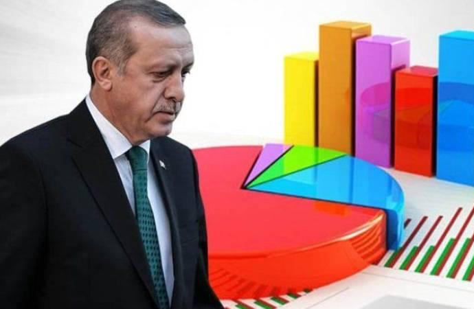 Anket: AKP yüzde 30'un altına düştü; kararsızların oranı yükseldi!