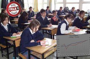 MEB raporu doğruladı: Öğrenciler liseyi terk ediyor