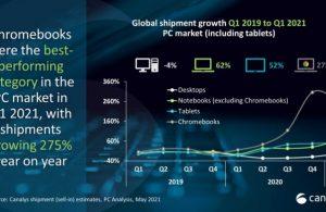 PC ve tablet satışlar ikiye katlandı