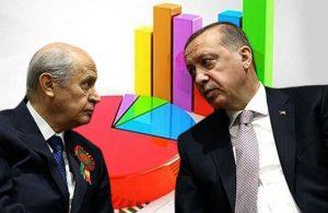 İşte uluslararası anket şirketinin paylaştığı kritik sonuç! AKP-MHP oylarında büyük düşüş