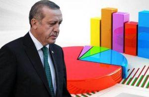 Son anket! Erdoğan'ın görev onayı tarihinin en düşük seviyesinde