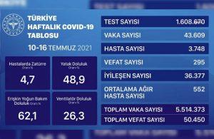 Sağlık Bakanlığı haftalık koronavirüs tablosunu açıkladı: Vakalar artıyor