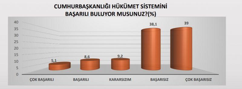 YÜZDE 77,1'İ SİSTEMİ 'BAŞARISIZ' BULDU